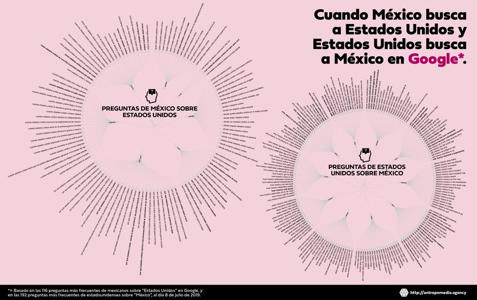 Dendograma circular cuando México busca a Estados Unidos y Estados Unidos busca a México en Google por Antropomedia