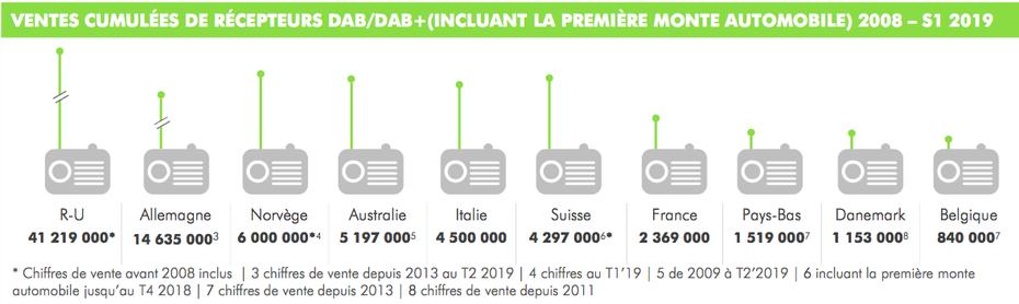 Ventes cumulées de récepteurs DAB / DAB+, période 2008 - S1 2019, DAB+, WorldDAB