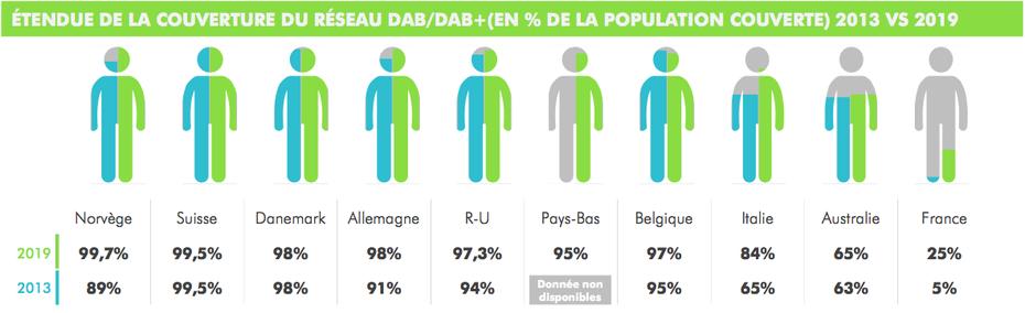 Étendue de la couverture du réseau DAB / DAB+, 2013 versus 2019