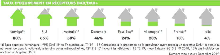 Taux d'équipements en récepteurs DAB / DAB+, S1 2019, DAB+, WorldDAB