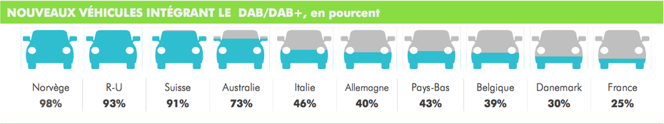 Nouveaux véhicules intégrant le DAB / DAB+,  S1 2019, DAB+, WorldDAB