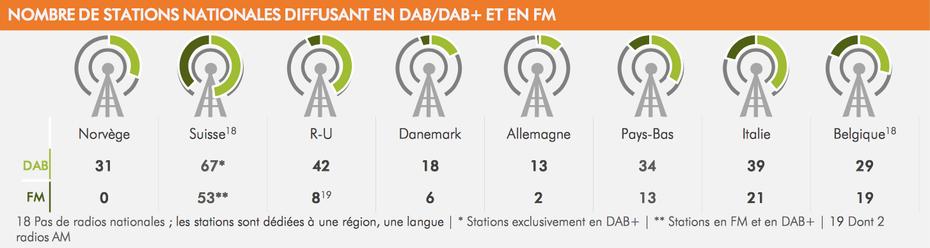 Nombre de stations nationales diffusant en DAB+ et en FM