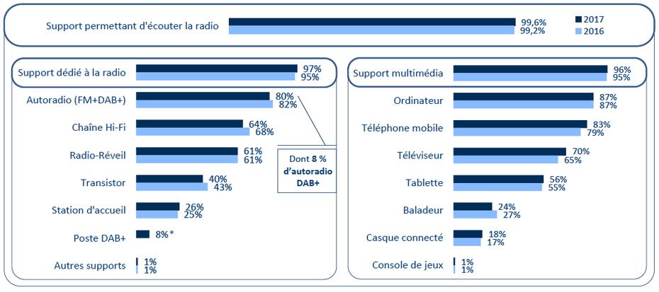Support dédié à la radio, autoradio (DAB+ et FM), récepteur DAB+