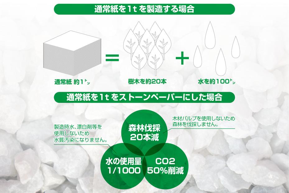 ストーンペーパーは、森林資材保全を目的に開発された用紙です。