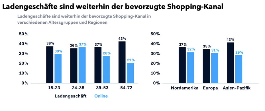 Quelle: Adyen Global Retail Report 2019