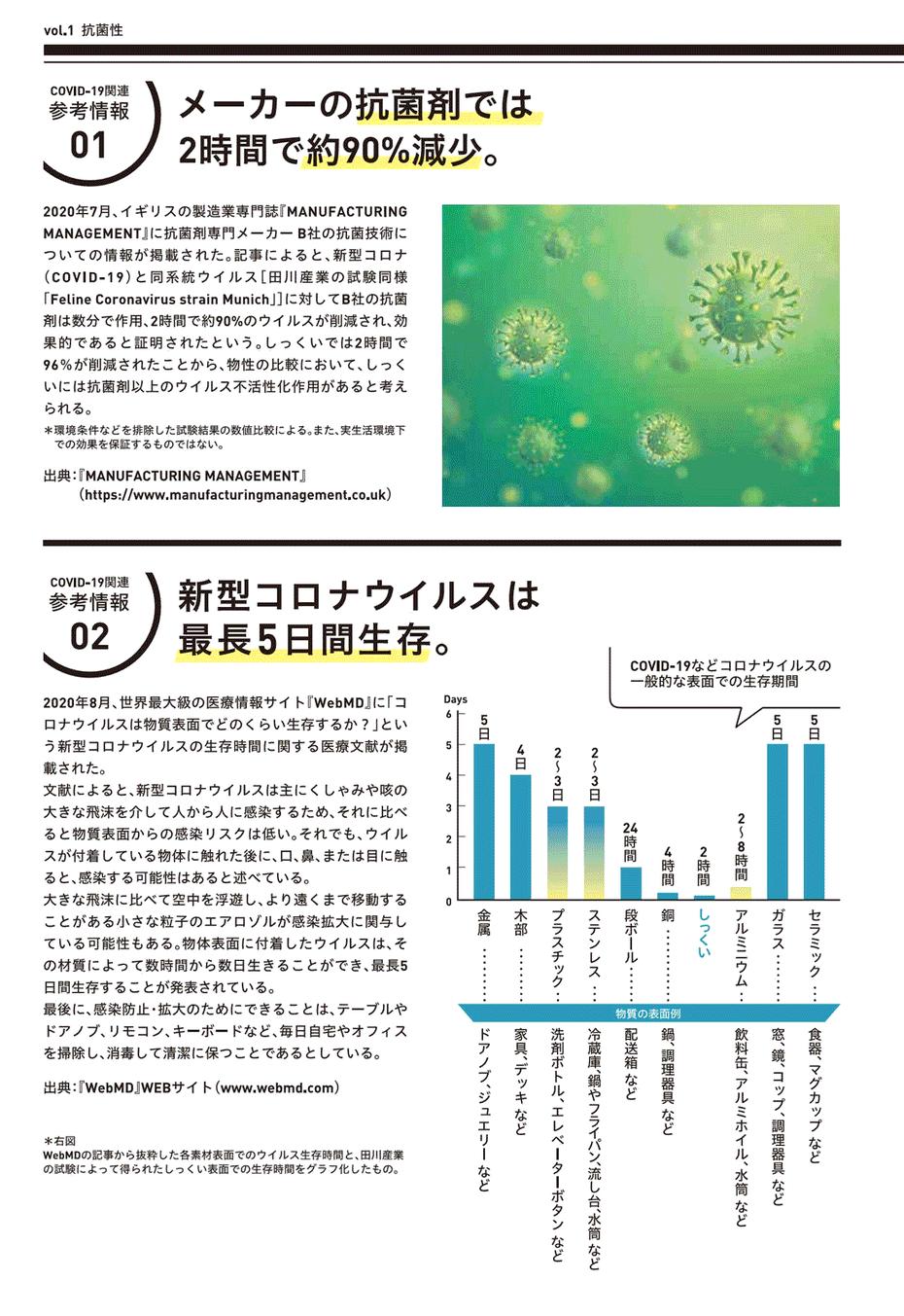 新型コロナウィルスは、しっくいの表面で5日生存。
