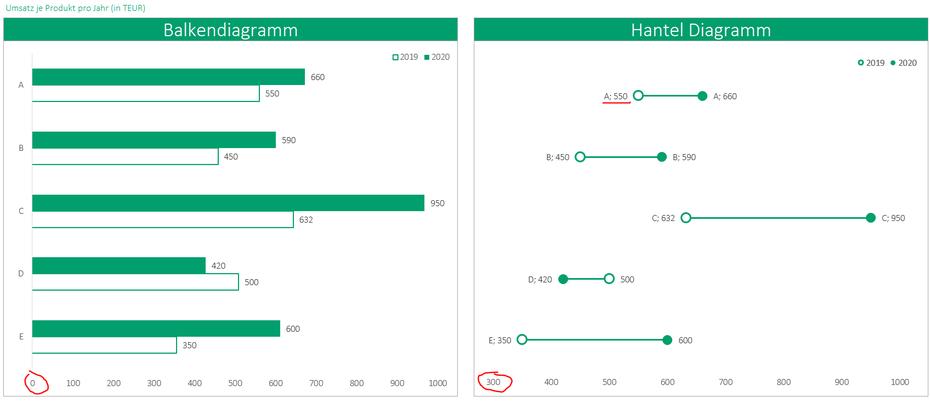 Hanteldiagramm in Excel vs. Balkendiagramm