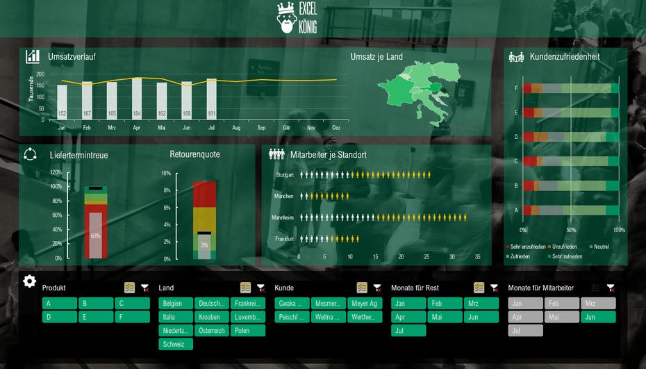 Das beste Excel Dashboard mit Pivottabellen, Pivotdiagramme und Datenschnitte