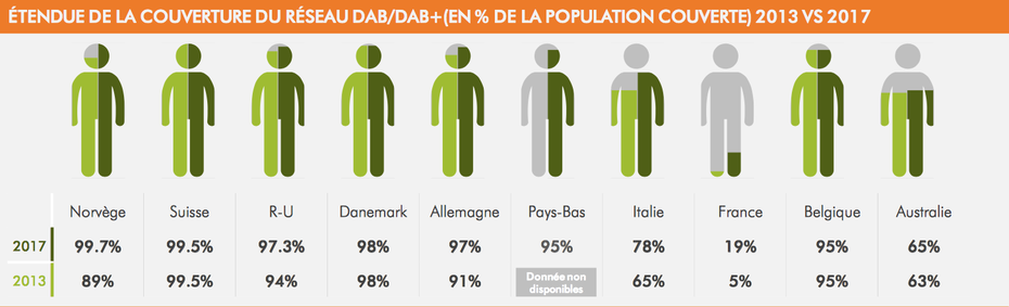 Étendue de la couverture du réseau DAB / DAB+, en pourcentage de la population couverte, 2013 versus 2017