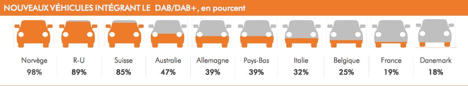 Nouveaux véhicules intégrant le DAB / DAB+, en pourcentage
