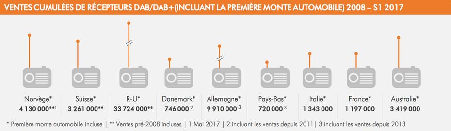 Ventes cumulées de récepteurs DAB / DAB+ incluant la première monte automobile, période 2008 - S1 2017