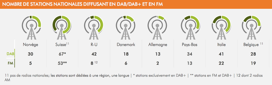 Nombre de stations nationales diffusant en DAB / DAB+ et en FM