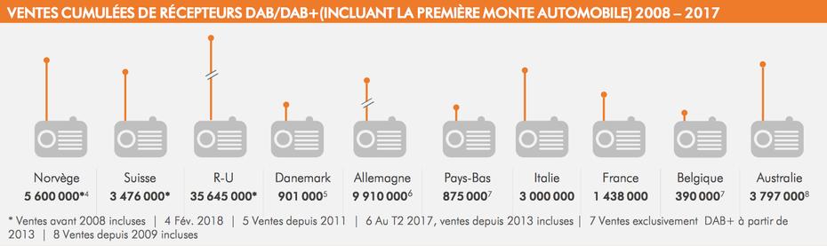 Ventes cumulées de récepteurs DAB / DAB+, incluant la première monte automobile, période 2008 - 2017