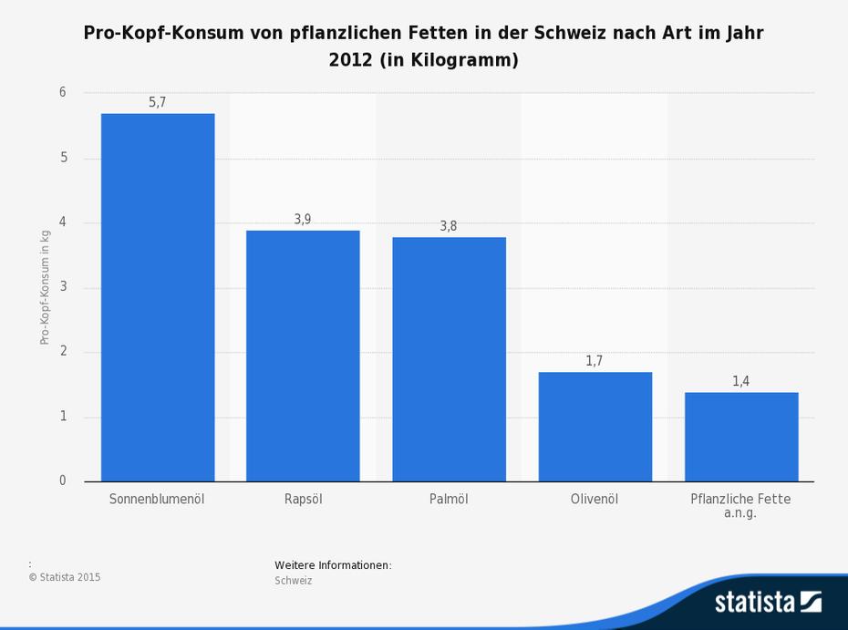 Pro-Kopf-Konsum von pflanzlichen Fetten (Olivenöl, Sonnenblumenöl) in der Schweiz nach Art im Jahr 2012