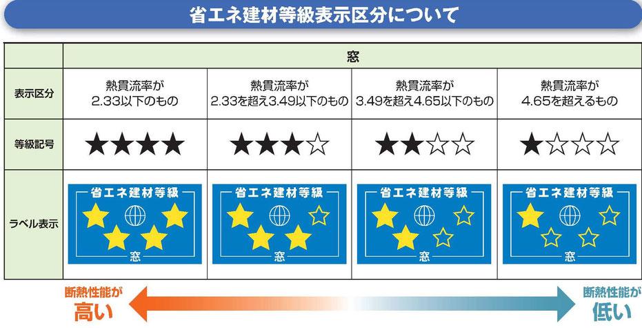 画像:一般社団法人 日本サッシ協会 「窓の断熱性能表示制度について」