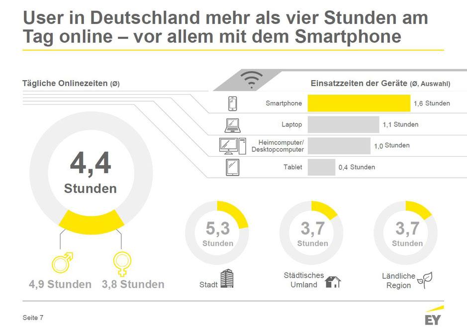 Online-Nutzung in Deutschland Juni 2017 - Tägliche Onlinezeiten allgemein, © Ernst & Young GmbH