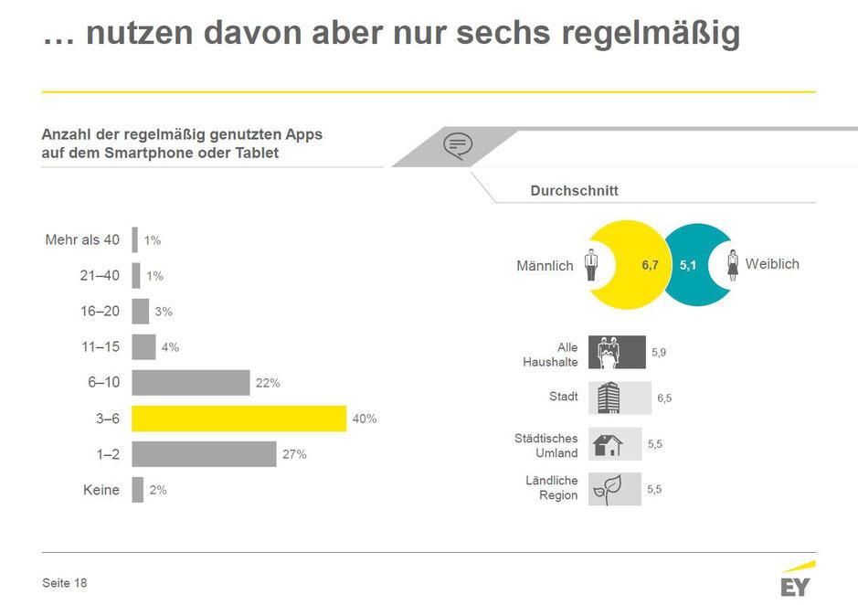 Online-Nutzung in Deutschland Juni 2017 - Anzahl der regelmäßig genutzten Apps, © Ernst & Young GmbH