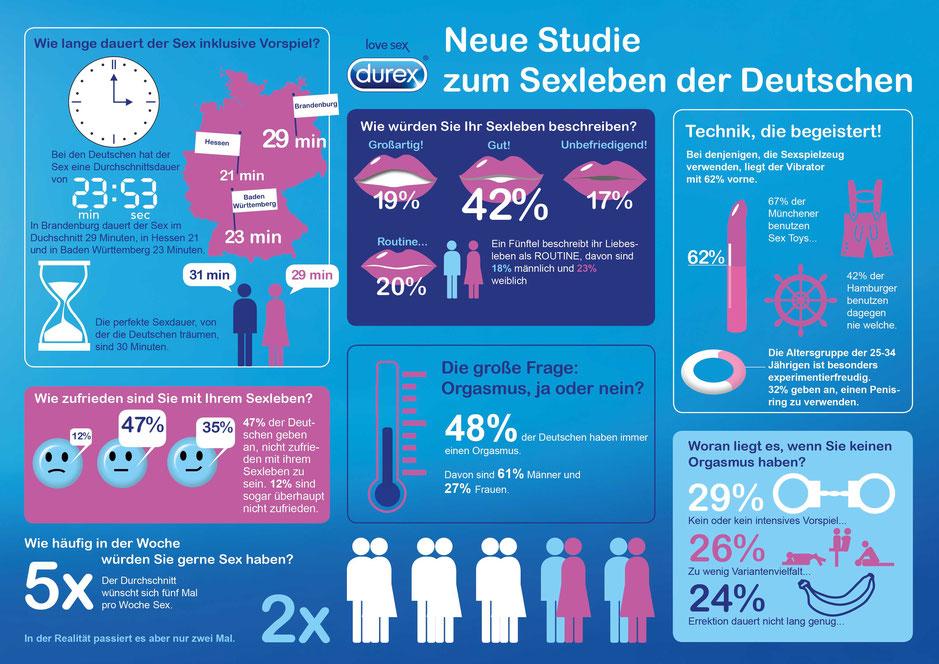 Infografik von durex zur Sexstudie 2016