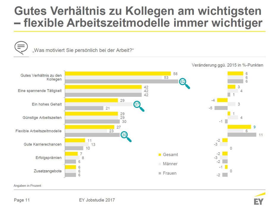 EY Jobstudie 2017 - Motivation und Arbeitszufriedenheit, 11.02.2018