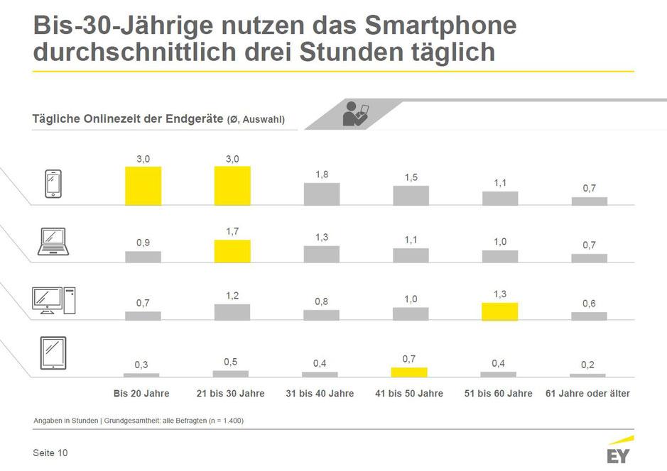 Online-Nutzung in Deutschland Juni 2017 - Tägliche Onlinezeiten nach Endgeräte, © Ernst & Young GmbH