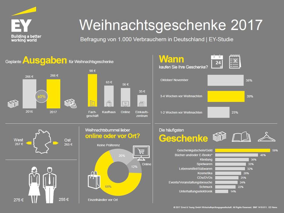 Weihnachtsgeschenke  2017 - Deutschland Verbraucherumfrage zu Kaufabsichten und -gewohnheiten, Oktober 2017, ©2017 Ernst & Young GmbH Wirtschaftsprüfungsgesellschaft, 11.03.2018