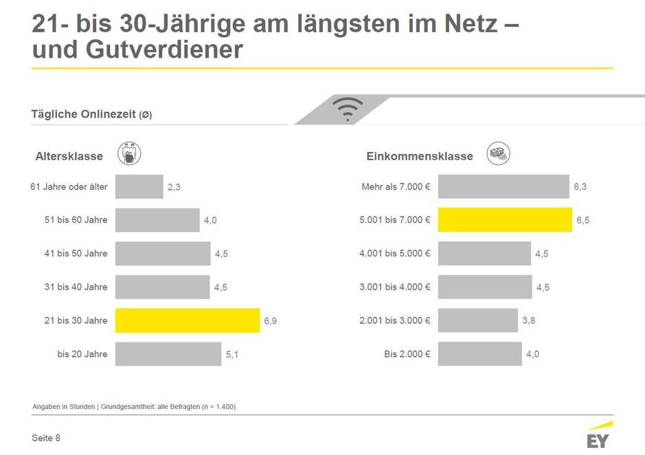 Online-Nutzung in Deutschland Juni 2017 - Tägliche Onlinezeiten nach Altersklassen, © Ernst & Young GmbH