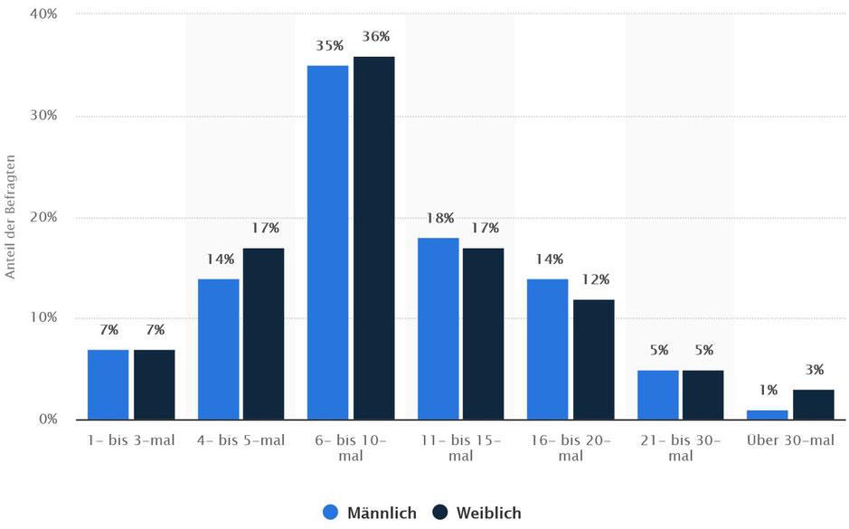 Statista - Wie oft haben Sie durchschnittlich im Monat Sex?