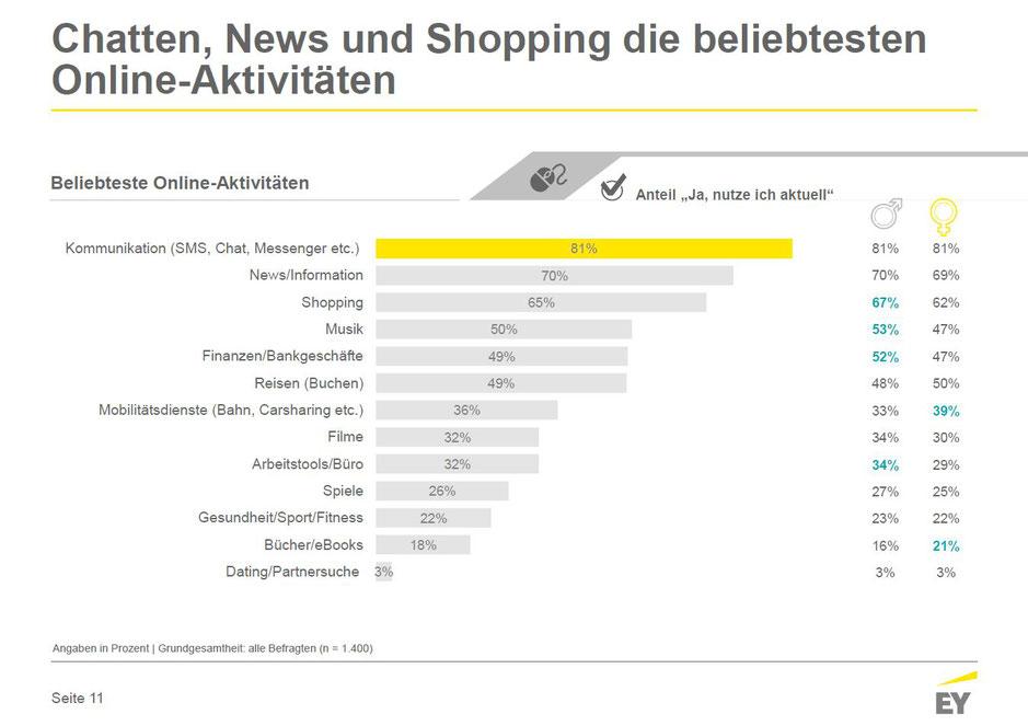 Online-Nutzung in Deutschland Juni 2017 - Beliebteste Online-Aktivitäten, © Ernst & Young GmbH