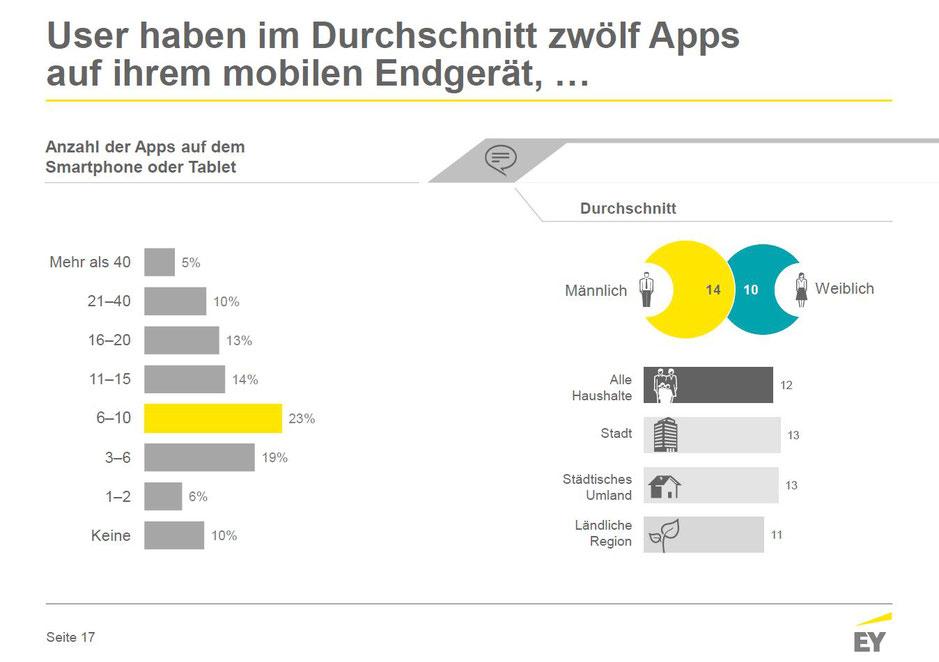 Online-Nutzung in Deutschland Juni 2017 - Anzahl Apps auf dem Smartphone oder Tablet, © Ernst & Young GmbH