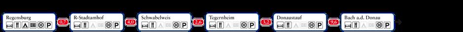 Grafische Etappeninformationen Donau-Panoramaweg: Regensburg bis Bach an der Donau