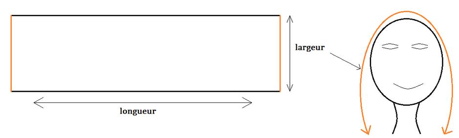 Fig. 14 Mesures de la guimpe.