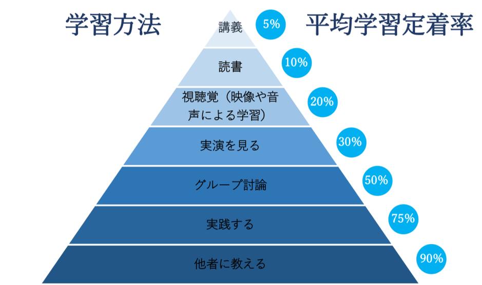 ラーニングピラミッドは学習方法が能動的なほど学習内容が定着することを表すものです。