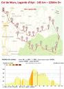 145 km - Agrandir