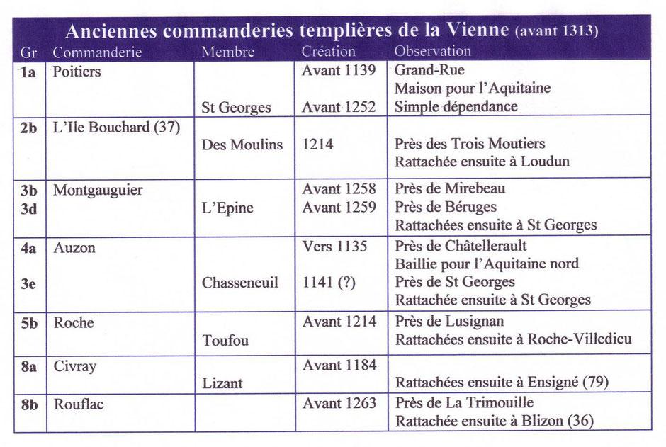 Tableau des anciennes commanderies templières de la Vienne avant 1313