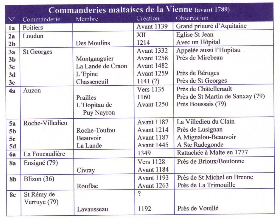 Tableau des commanderies maltaises de la Vienne avant 1789