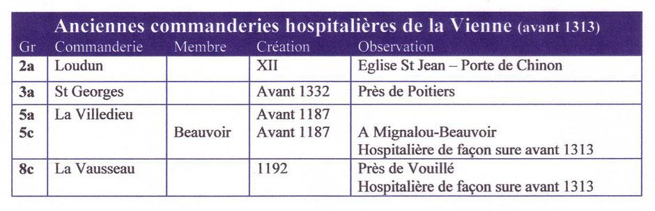 Tableau des anciennes commanderies hospitalières de la Vienne avant 1313