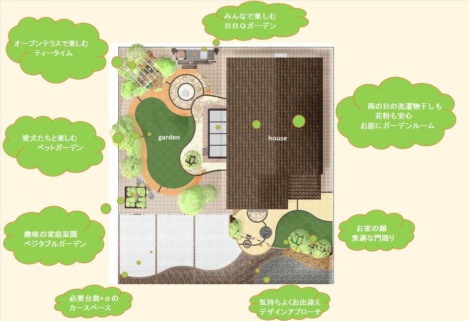 上から見たプラン。ガーデンルームを中心にしたいろんなデザインをご提案