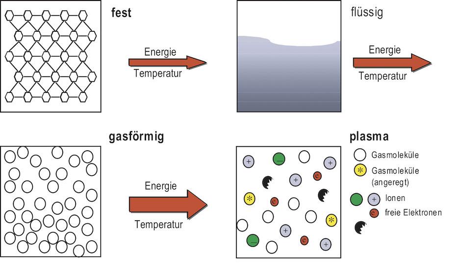 Quelle: https://www.plasmatreat.de/plasmatechnologie/was_ist_plasma.html