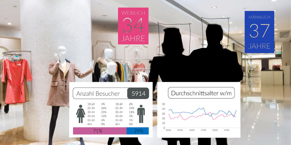 Dashboard InStore Analytics