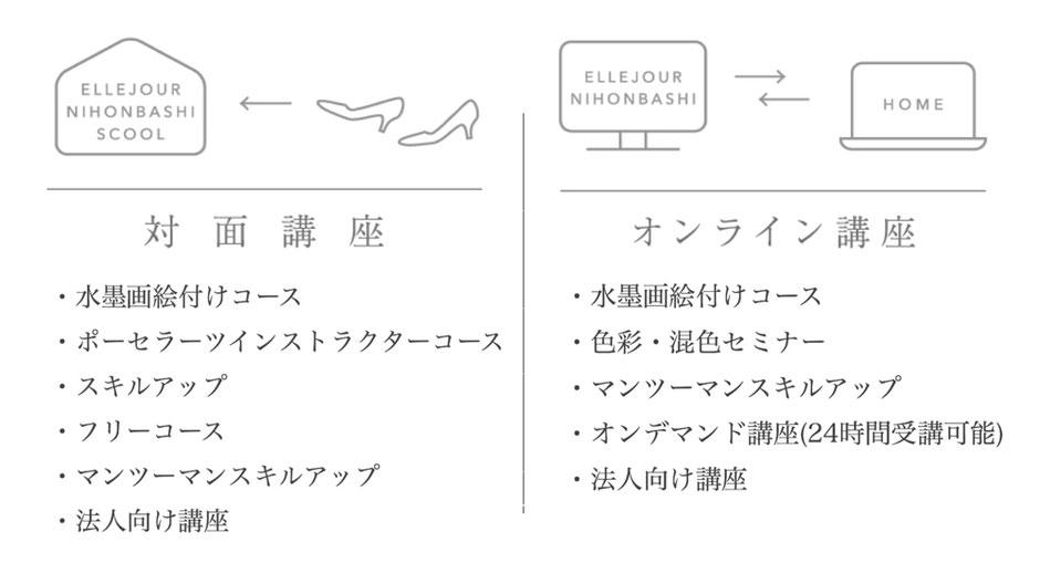 ポーセラーツ水墨画絵付けオンライン講座