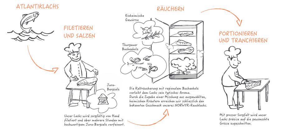 Rauchlachs Veredelung - einfach erklärt.