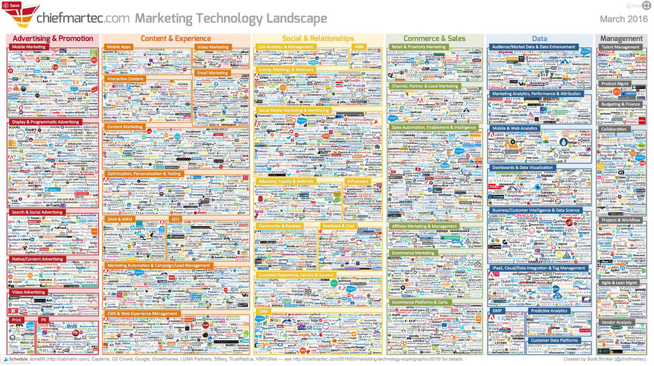 Screenshot: Marketing Technology Landscape 2016