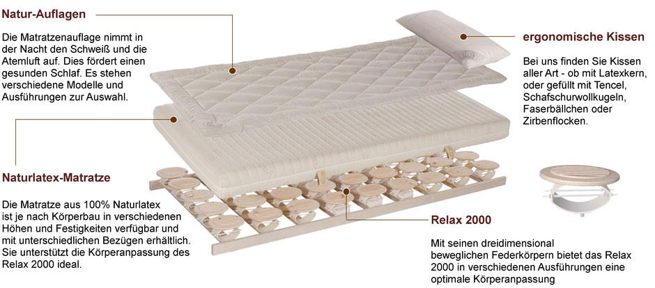 Bild: Relax Bettsystem, Relax2000