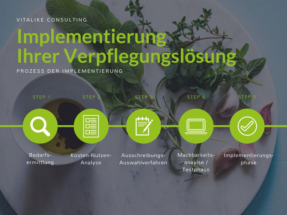 Consulting am Bodensee | vitalike Unternehmensberatung | Gemeinschaftsverpflegung | Betriebsverpflegung