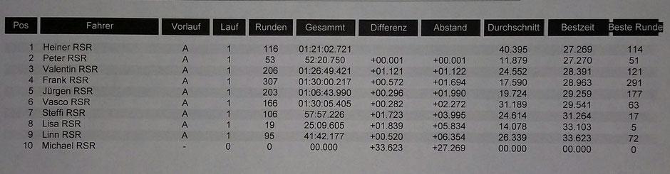 Das spannendste Ergebnis beim Training der 3 schnellsten Runden. (0,001 sec. )