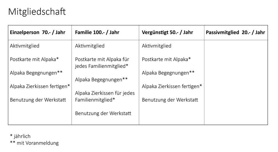 Mitgliedschaft für die Alpaka Farm