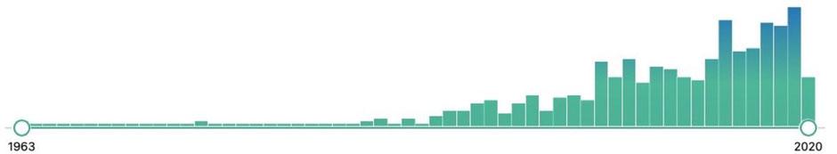 Die Abbildung zeigt die Anzahl der Studienergebnisse zu Female Athletes Triad bei PubMed im Verlauf der Jahre