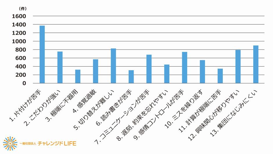 【図9】自分や身近な人に当てはまる特性(複数回答の合計数)