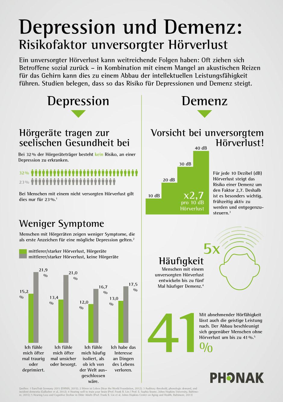 Hörverlust und Demenz. Hörzentrum Offenbecher in Crailsheim klärt auf.