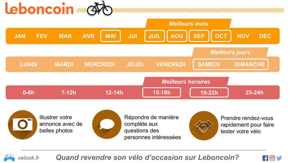Infographie revendre son vélo d'occasion sur leboncoin et trocvelo